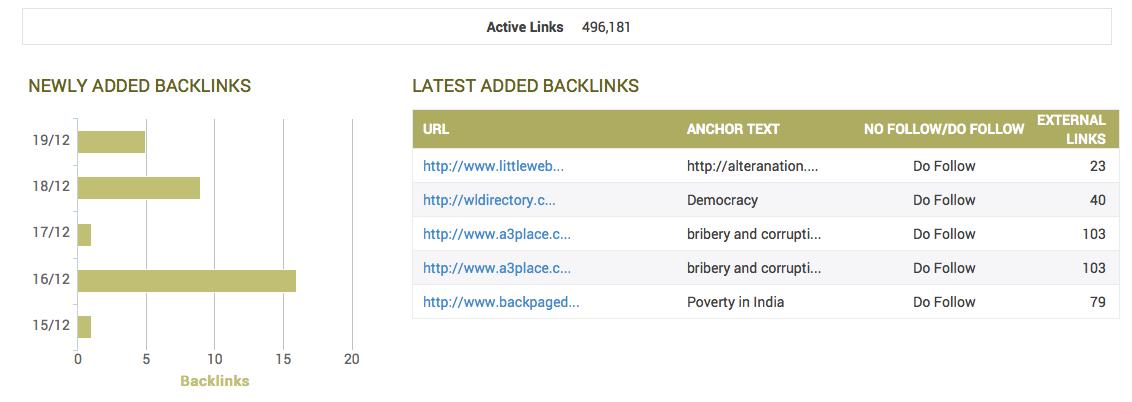 Backlinks on RankWatch