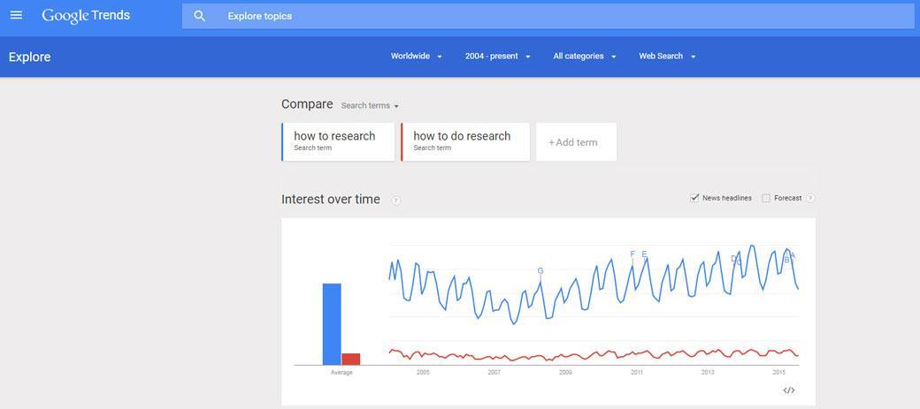 Google-trend-graph