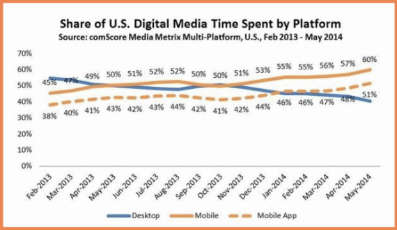 Share-of-US-Digital-Media-Time-Spent-By-Platform