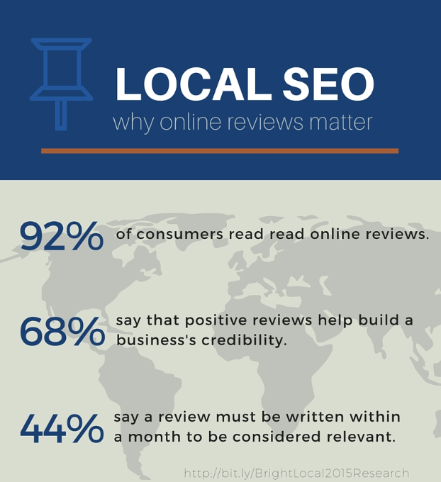 Why-online-reviews-matter