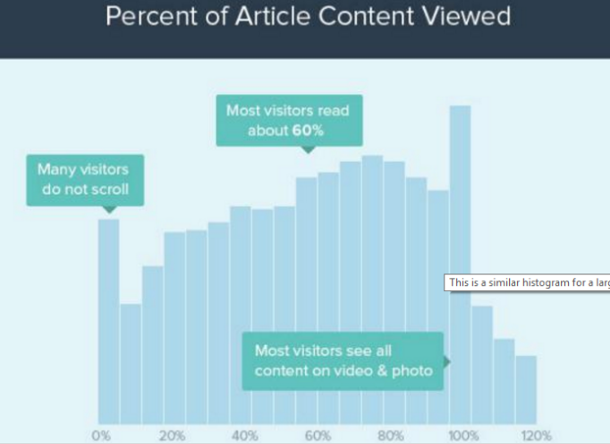 Readers-consumes-only-60% -of-your-content